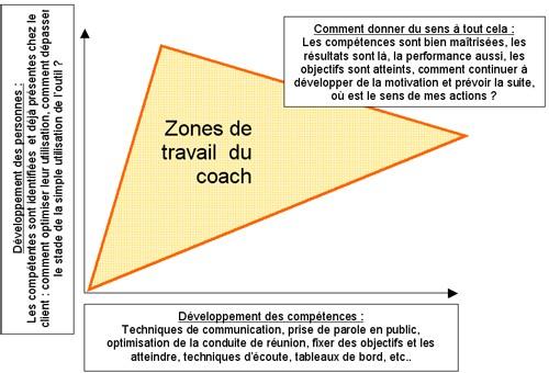 III - Coaching en entreprise : comment ça fonctionne ?