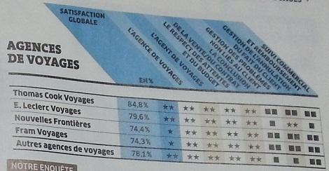 Thomas Cook est le réseau d'AGV préféré des Français