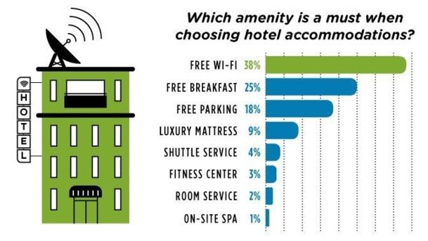 38% des personnes interrogées de moins de 60 ans privilégient le wifi gratuit par rapport au petit-déjeuner gratuit. Source : étude Hotels.com
