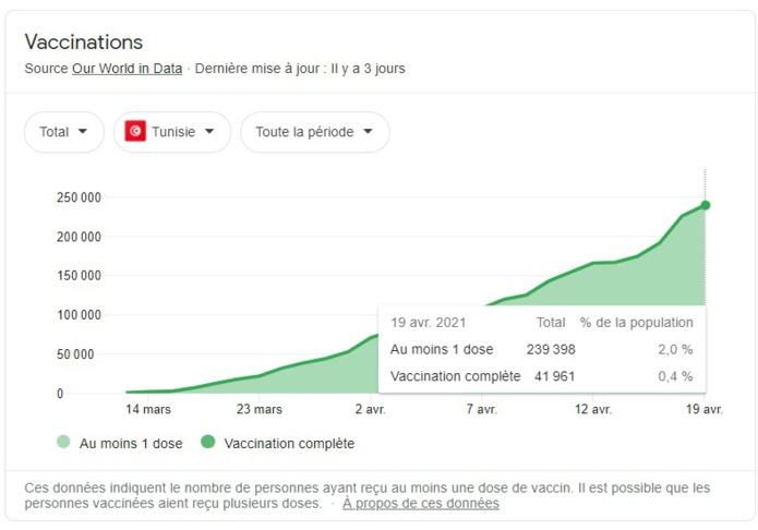 La courbe des vaccinations en Tunisie depuis mars 2021 selon les statistiques de Our World in Data - Google
