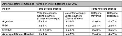Aérien/hôtel : American Express prévoit une hausse des tarifs