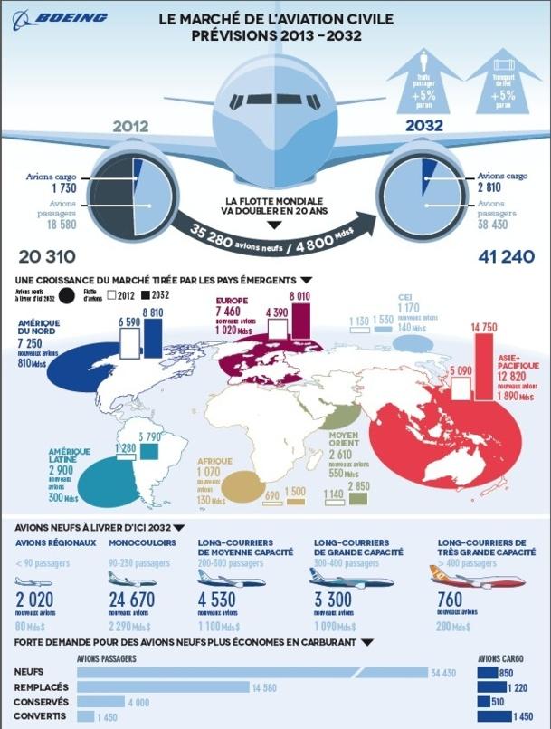 Pour Boeing, la flotte mondiale d'avions va doubler d'ici 2032