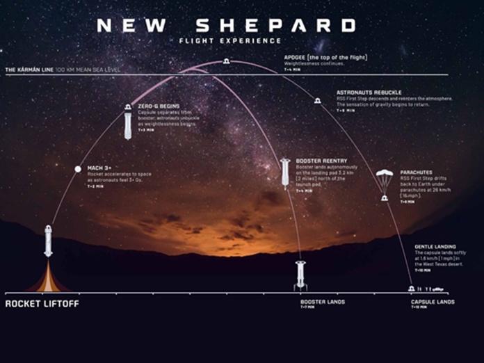 La fusée New Shepard réutilisable et haute de 18 mètres, a déjà réussi 15 tests à 100 km au-dessus de la Terre, mais par contre n'a jamais volé avec des humains à bord, la capsule pouvant en accueillir jusqu'à six. - DR