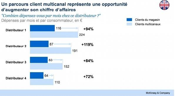 """Les clients """"multicanaux"""" peuvent dépenser plus de deux fois plus que ceux qui ne se rendent qu'en points de vente """"physiques"""" - McKinsey & Company"""