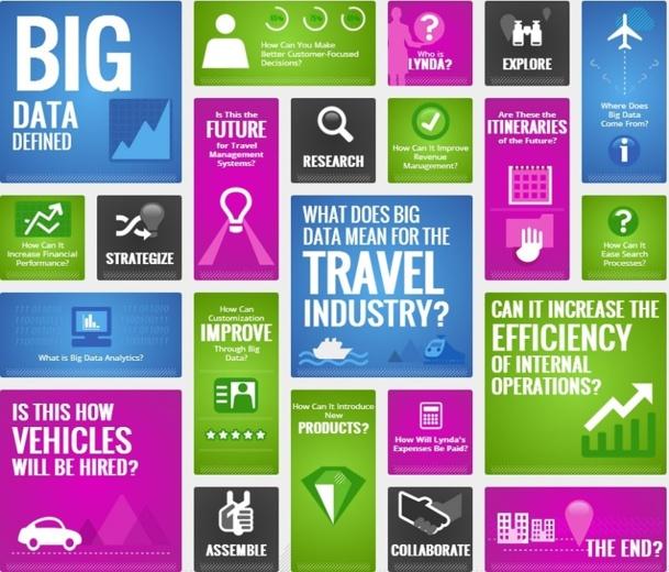 Sur son blog corporate, Amadeus publie une infographie qui explique ce que représente le Big Data - DR