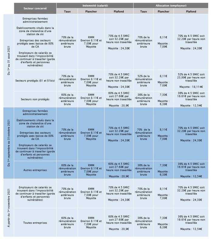 Fiche des taux du 1er août jusqu'en novembre 2021 (Cliquez sur le tableau pour l'agrandir) - DR : Ministère du Travail