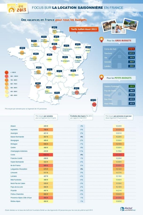 Abritel : pour l'été 2013, les Français choisissent... la France !
