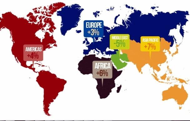 Le premier semestre absorbe habituellement quelque 45 % du nombre total d'arrivées sur une année (dans l'hémisphère nord, la haute saison correspond aux mois de juillet et août, qui font partie du second semestre). /OMT