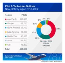 Boeing : l'industrie aura besoin de 500 000 nouveaux pilotes d'ici 2032
