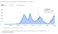 Voici le nombre de cas quotidiens de coronavirus en Sicile - Capture écran