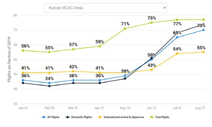 Selon Eurocontrol, la reprise de l'aérien en Europe a dépassé les 70% des vols de 2019 - DR