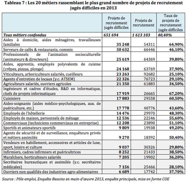 Tableau extrait de l'étude du COE sur les difficultés de recrutement - Cliquez pour agrandir - DR