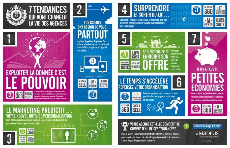 """L'infographie d'Amadeus sur """"les 7 tendances qui vont changer la vie des agences"""" a été réalisée par l'agence Spöka."""
