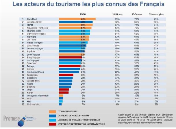 Notoriété marques : Club Med et Voyages SNCF devancent FRAM et NF