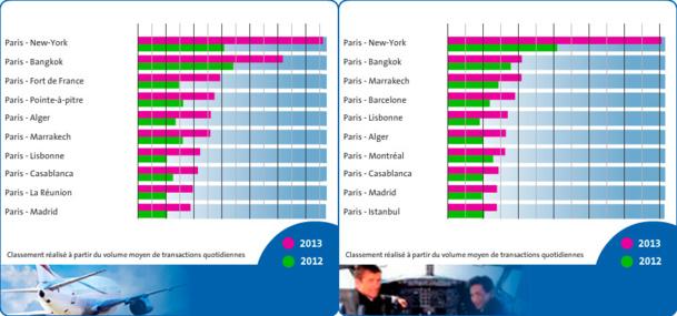 Le 1er baromètre Amadeus permet de visualiser les principales routes recherchées au mois de septembre 2013, quelle que soit leur date de voyage (tableau 1) et pour des départs en septembre (tableau 2) - DR
