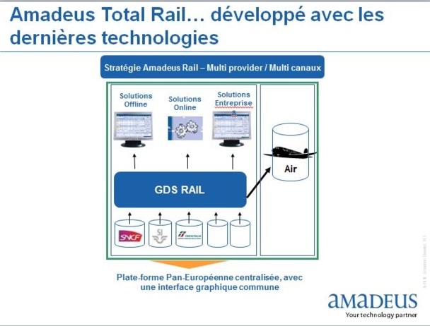 GDS rail : Amadeus veut lancer une plate-forme multicanal et multiprovider