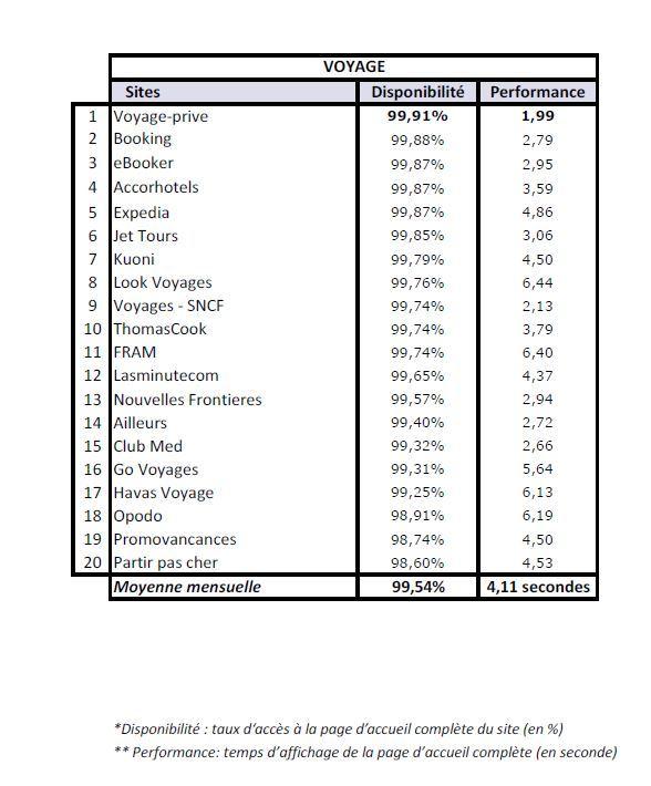 Voyage-privé, le site le plus performant en novembre 2013, selon l'indice Keynote