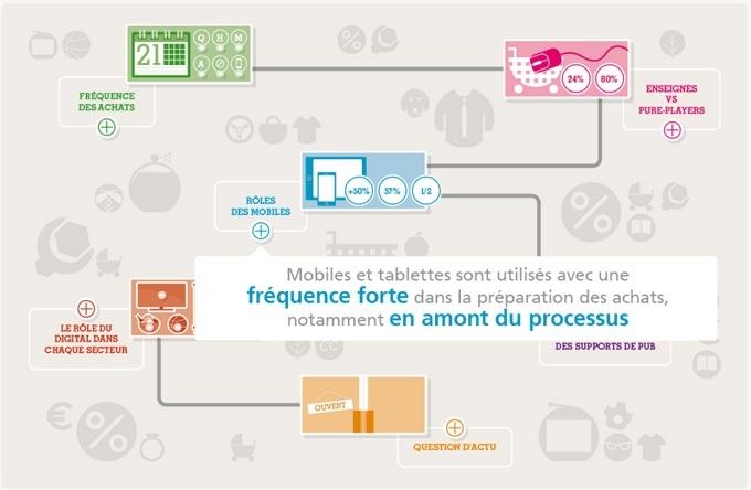 Bonial.fr a publié son deuxième baromètre IFOP sur le thème de l'e-commerce qui analyse la situation actuelle de la consommation connectée en France.