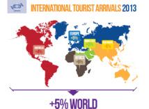 Baromètres OMT : rien n'arrête l'irrésistible ascension du tourisme international