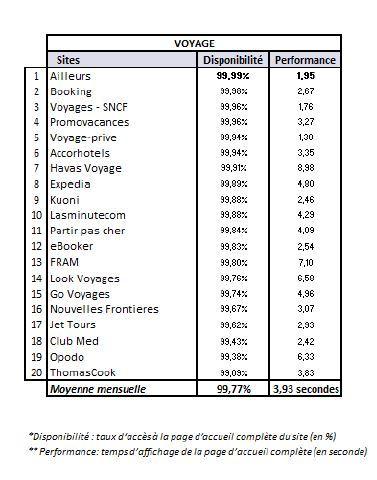 """En janvier 2014, le module """"voyage"""" de l'index Keynote présente une légère amélioration de la moyenne générale en termes de disponibilité."""