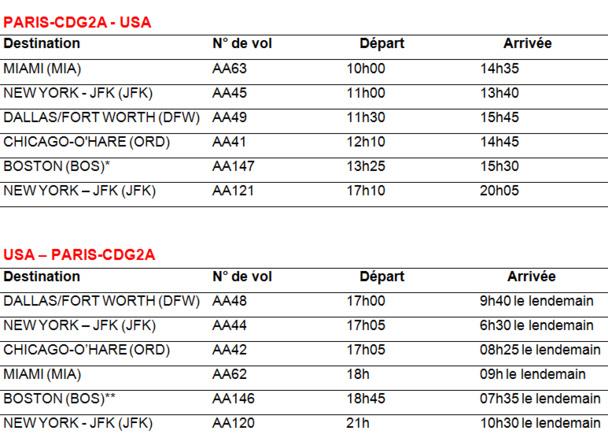 Eté 2014 : American Airlines programme 6 liaisons quotidiennes au départ de Paris CDG