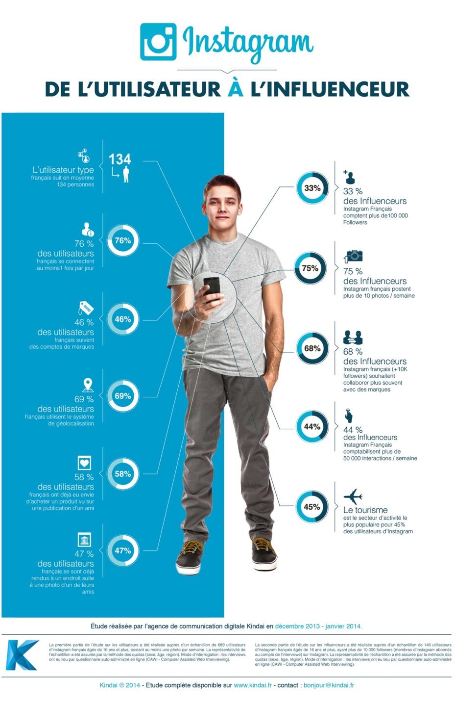 Kindai, agence de communication digitale spécialisée dans les réseaux sociaux et le brand content publie une étude sur les interactions entre utilisateurs, influenceurs et marques sur Instagram pour la France.