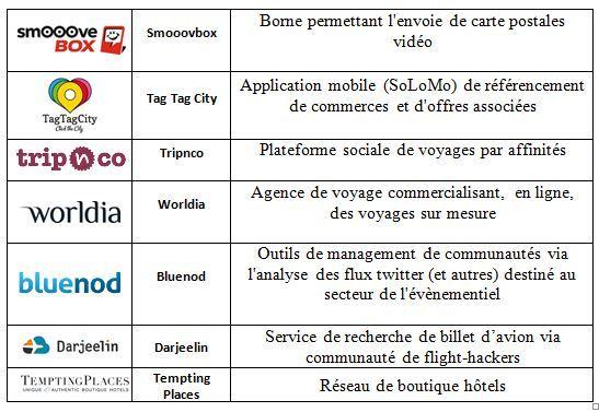 Les 20 start-up déjà sélectionnées pour la promotion 2014