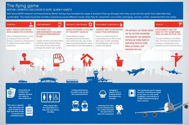 Les passagers connaissent 7 sentiments différents lors d'un voyage en avion - DR : British Airways