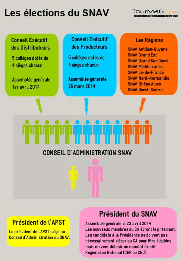 Infographie : pour tout comprendre de l'élection du SNAV
