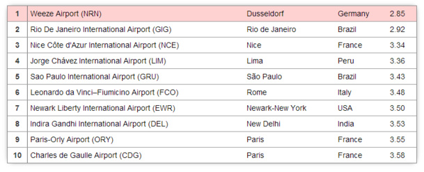 """""""Best Airports in the World 2013"""" : Paris's airports, the two worst airports in the world"""