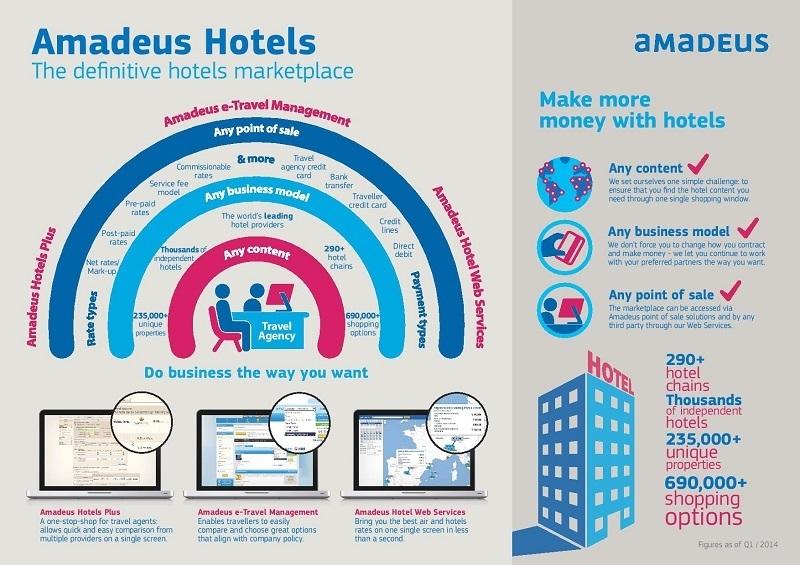 Amadeus lance une nouvelle marketplace dédiée à l'hôtellerie.