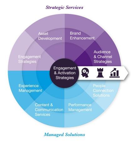 MCI Group présente la nouvelle organisation de son portefeuille de services - DR