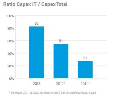 Capex It/Capex Total correspond à la part des investissements informatiques ramenée aux investissements totaux.