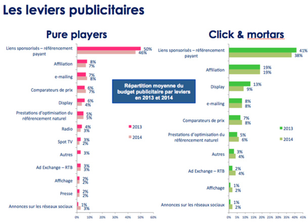 Etude CCM Benchmark pour Webloyalty : Pure Players vs Click & Mortars