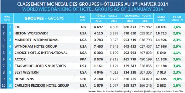 Le Top 10 des groupes hôteliers mondiaux au 1er janvier 2014 - DR : MKG Hospitality