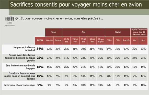 59% des Français prêts à réserver leur billets d'avion à l'avance pour payer moins cher