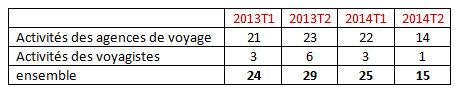 14 défaillances d'agences de voyages au 2ème trimestre 2014