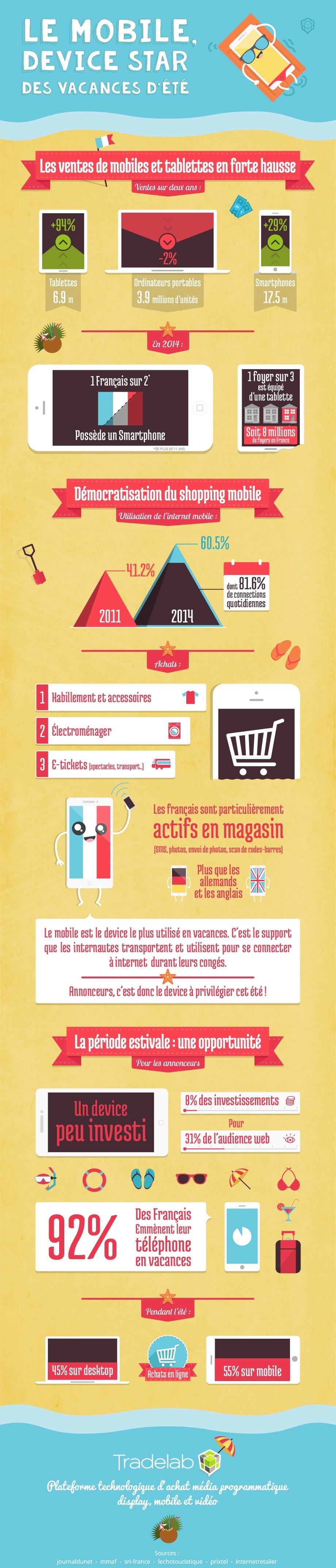 Pendant l'été, 55% des Français achètent sur leur mobile