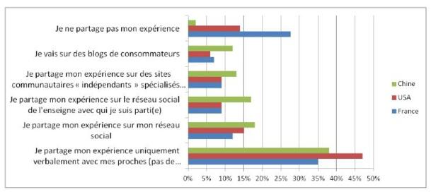 Quels sont les éléments clés de la performance d'un site ?