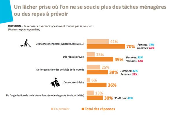 """Eté 2014 : le """"lâcher prise"""", un besoin essentiel pour les vacanciers français"""