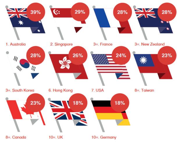 La France en 3e position des destinations les plus accueillantes dans le monde selon les touristes chinois - DR