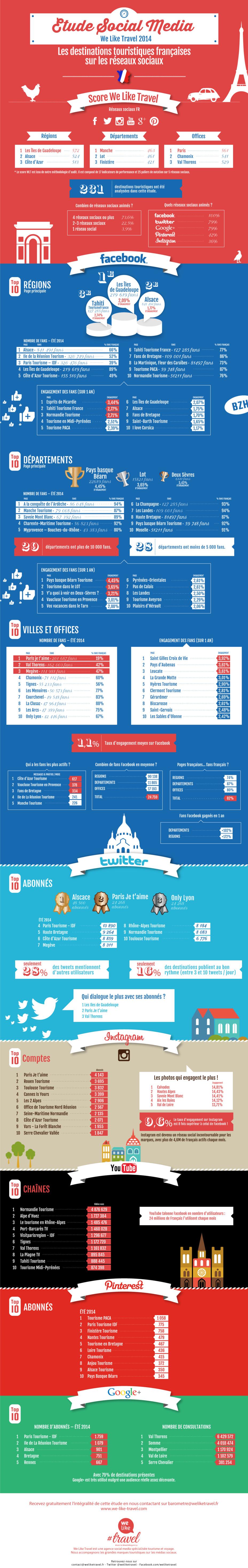 Quelles sont les destinations les plus actives sur les réseaux sociaux en France ?