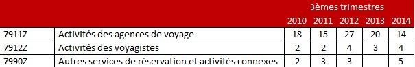 Les statistiques des défaillances d'entreprises pour le secteur des voyages selon Altares - DR