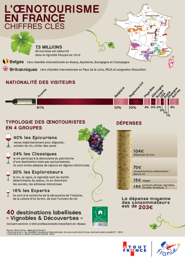 Destination Vignobles : une bonne récolte pour les réceptifs français