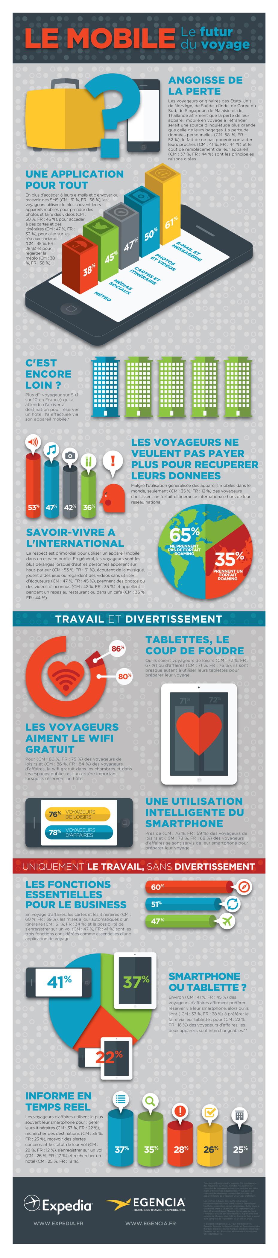 Expedia : 15% de réservations effectuées sur les appareils mobiles
