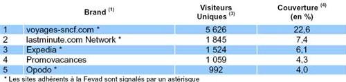 Le Top 5 des sites de voyages enregistre 7 279 000 visiteurs uniques/mois