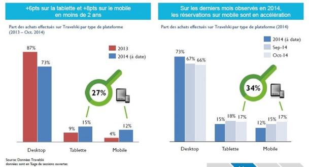 Cliquer pour agrandir -  Chez Travelski, 34% des requêtes ski sont effectuées depuis un device mobile.