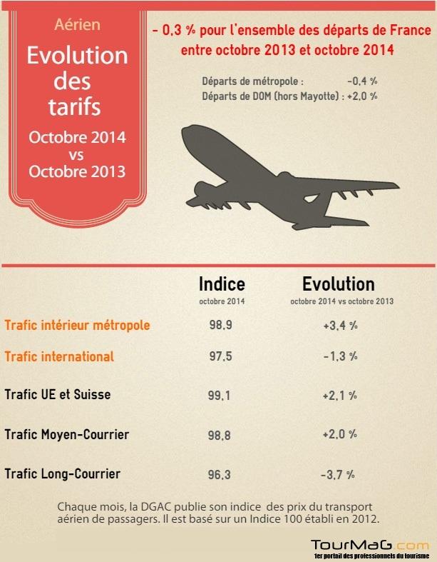 Infographie : Indice IPTAP des tarifs aériens au départ de la France en octobre 2014