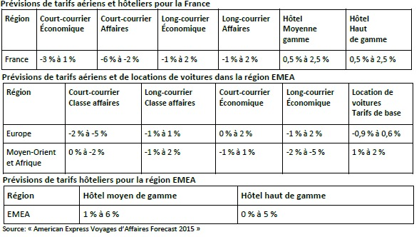 American Express prévoit une hausse des tarifs hôteliers et aériens long-courriers en France en 2015