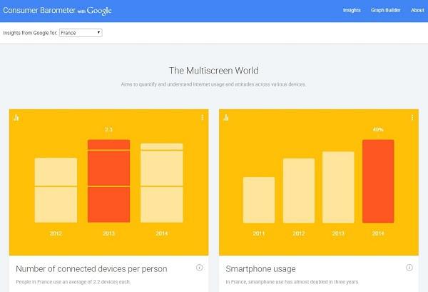 La quatrième édition du Google Barometer - DR